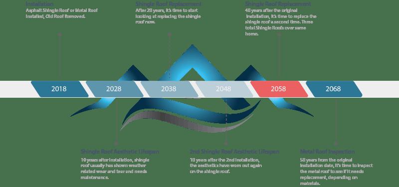 picture showing timeline of asphalt shingle roof vs metal roof lifespan